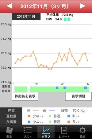 「体重ノート」体重の記録と管理にお薦めのアプリ