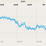 17kgのダイエットに無理なく成功した私が実行した3つのポイント